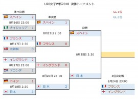 U20女子W杯2018 決勝T3