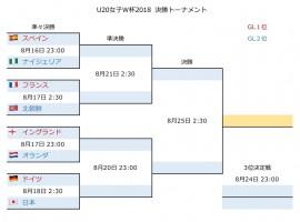U20女子W杯2018 決勝T1