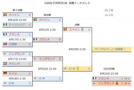 U20女子W杯2018 決勝T4