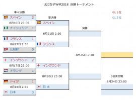 U20女子W杯2018 決勝T2