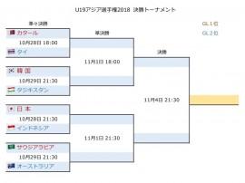 U19アジア決勝T1