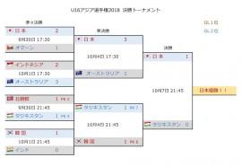 U16アジア選手権2018 決勝T2