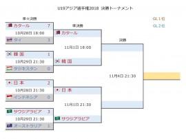 U19アジア選手権2018 決勝T