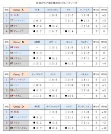 U16アジア選手権2018 GL