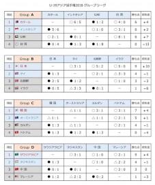 U19アジアGL最終結果