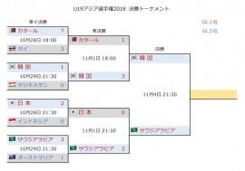 U19アジア選手権2018 決勝T3